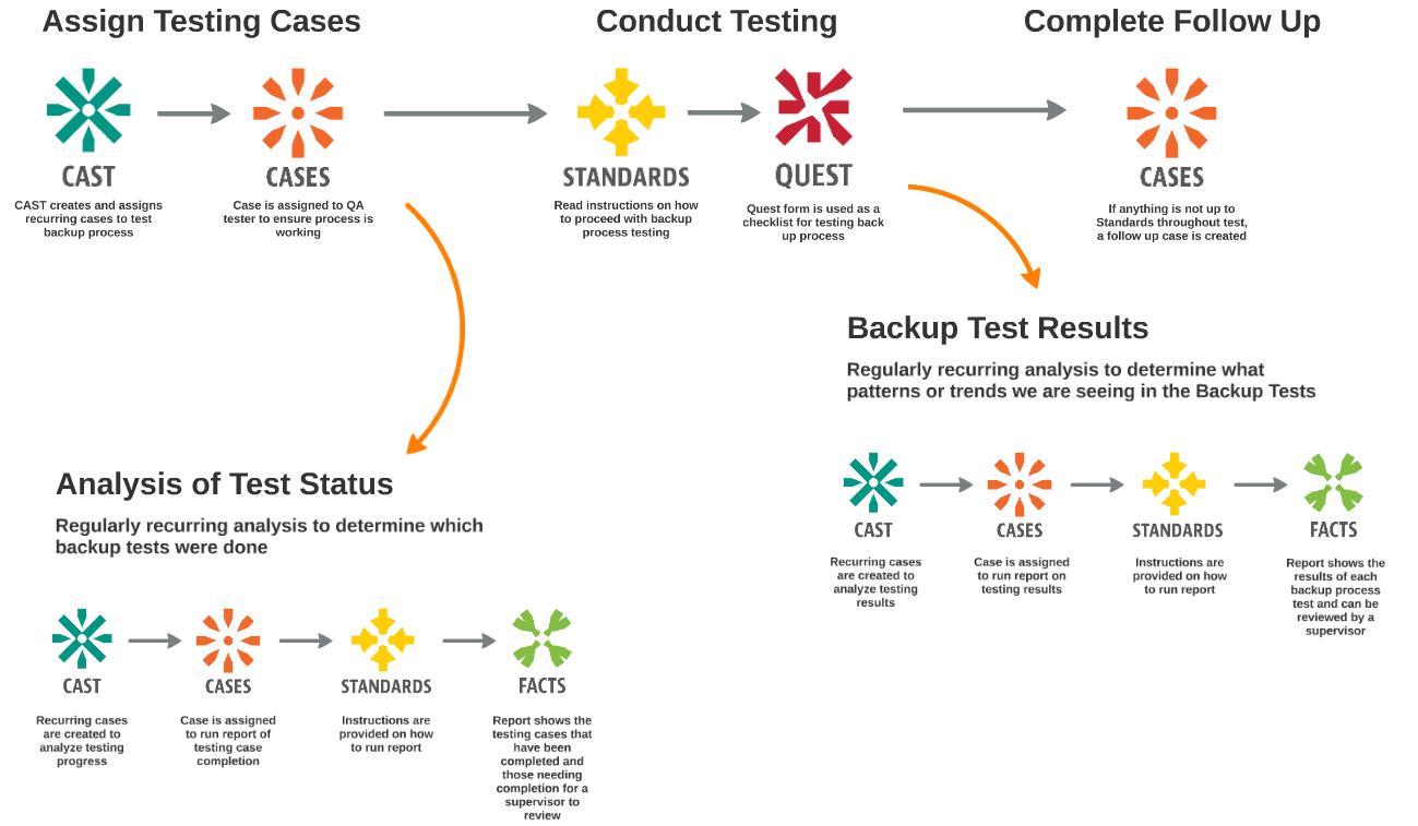 Backup Testing Process
